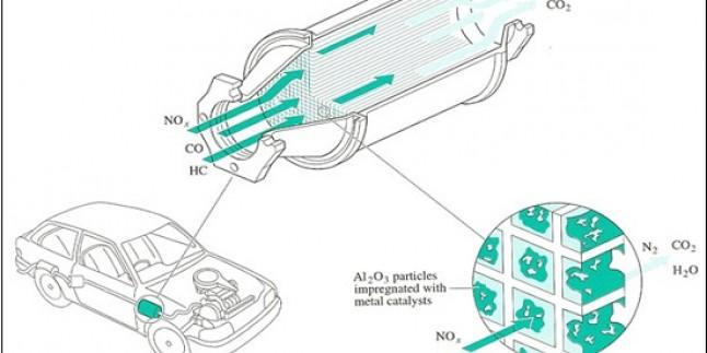 Katalitik konvertör (catalytic converter) Katalizör nedir ?