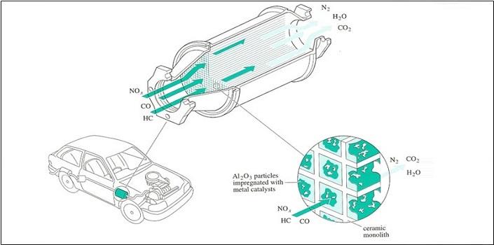 catalytic-converter-konvektör-nedir