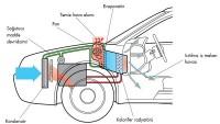 Otomobillerdeki Klima Sistemi ve Aksamları