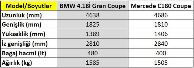 yeni mercedes c180 coupe bmw 4.18i granc coupe boyutlar