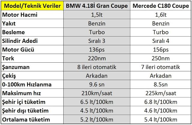 yeni mercedes c180 coupe bmw 4.18i granc coupe teknik veriler