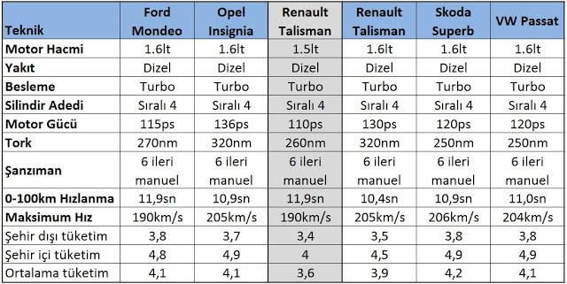 opel-insignia-renault-talisman-skoda-superb-vw-passat-ford-mondeo-teknik-karşılaştırma